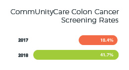 Colon cancer screening rates