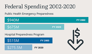 chart of federal spending from 2002-2020