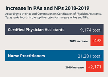 Chart, increase in PAs and NPs 2018-2019