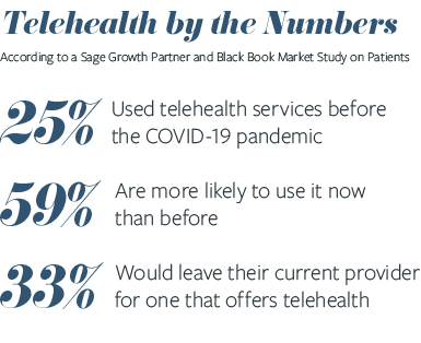 Telehealth by the numbers