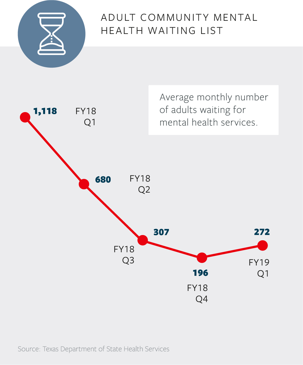Behavioral Health Care Shortage