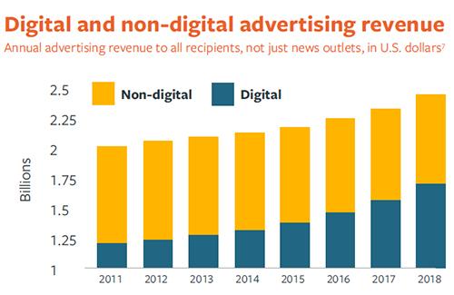bar chart of digital and non-digital advertising revenue