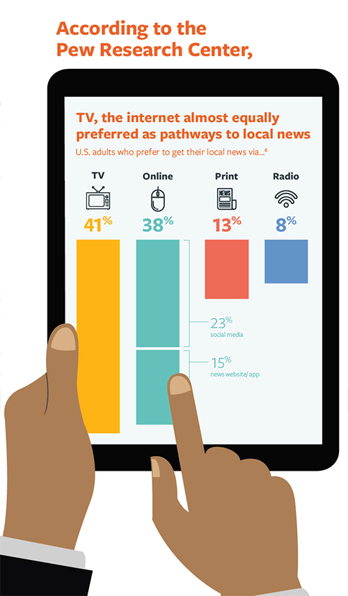 chart of most-common ways people access news