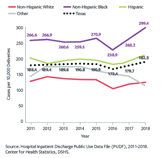 Chart, Rate of Delivery Hospitalizations Involving Any Severe Maternal Morbidity in Texas, by Ethnicity