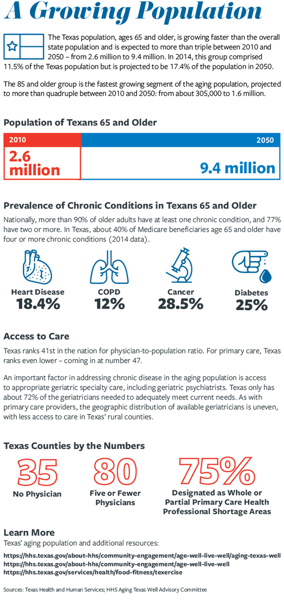 aging hospital population infographic