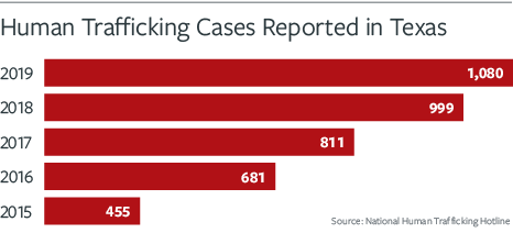 chart of human trafficking cases reported in Texas, by year