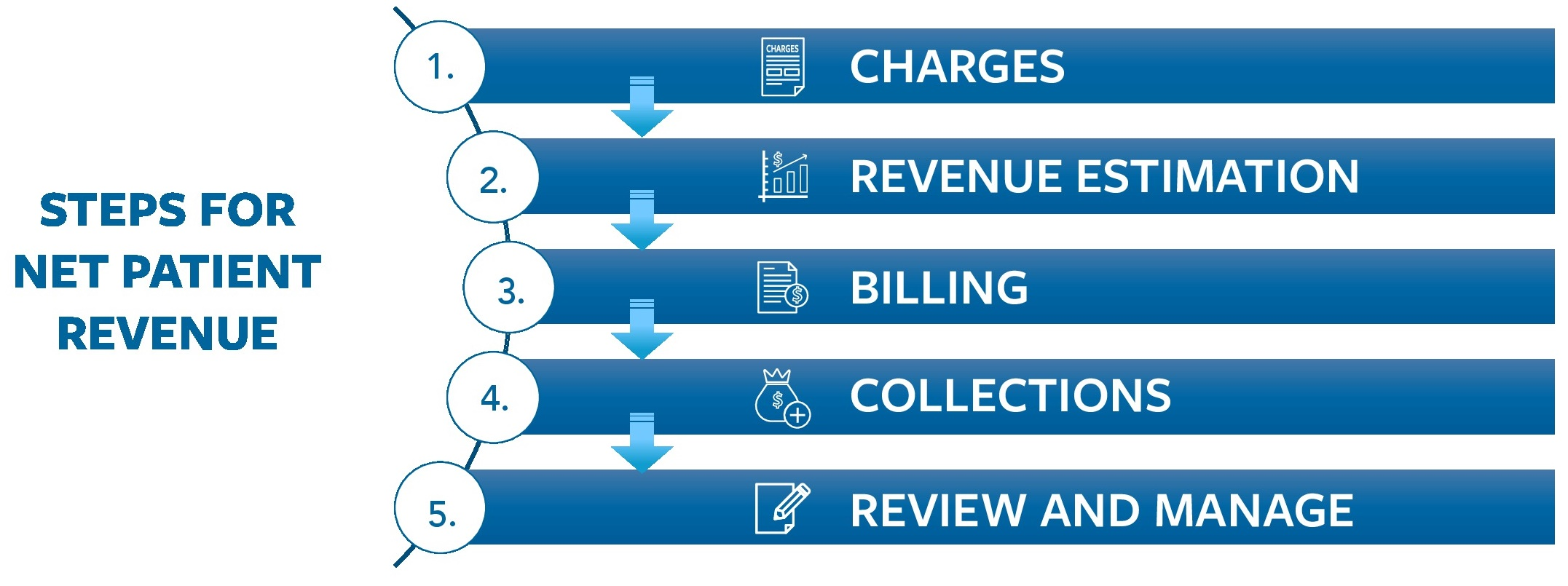 steps for patient revenue