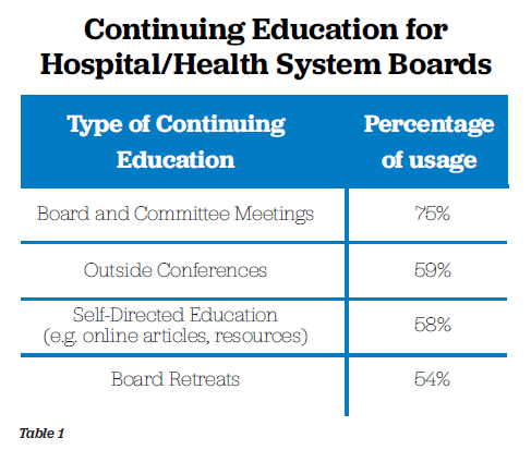 table displaying continuing education for hospital/health care system board, by type of CE and percentage of use, with board and committee meetings with 75%; outside conferences at 59%; self-education at 58%; and board retreats at 54%